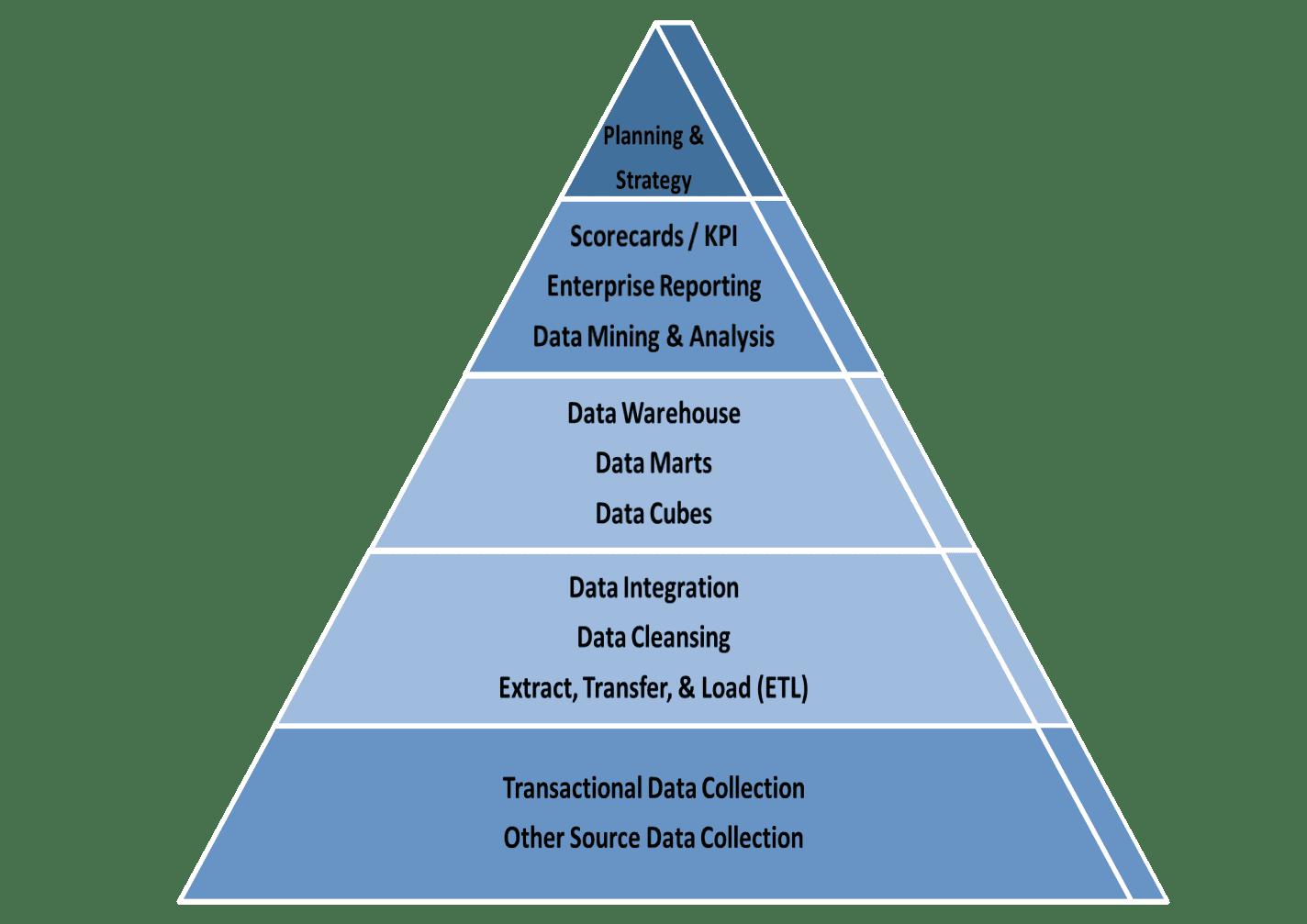 Data Analytics Business Intelligence Consulting