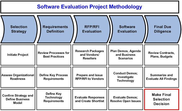 Technology assessment erp software evaluation and selection for Software vendor selection criteria template