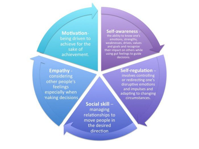 definition paper emotional intelligence Emotional intelligence is a set of qualities and competencies that  work/life  balance, in its broadest sense, is defined as a satisfactory level of.